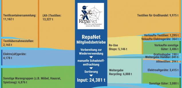 Re-Use in Österreich – eine Erfolgsgeschichte?