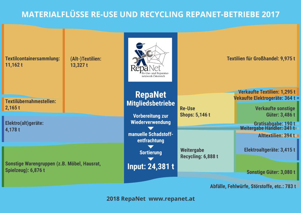 Bild_5_2017-RepaNet_Ber_Input-Outputmengen